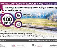 Konkurs na Regionalne Agendy Naukowo-Badawcze (RANB)