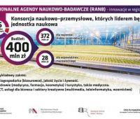 Konkurs na Regionalne Agendy Naukowo-Badawcze