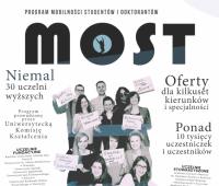 Program MOST - rekrutacja na rok akademicki 2019/2020