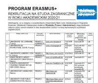 Kwalifikacja na wyjazd w ramach Programu Erasmus+