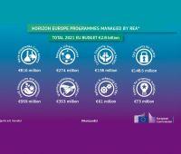 Pierwsze konkursy w programie Horyzont Europa!