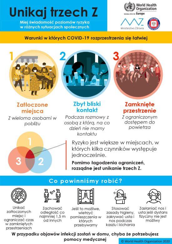 Kampania WHO zasada unikania 3Z.jpg