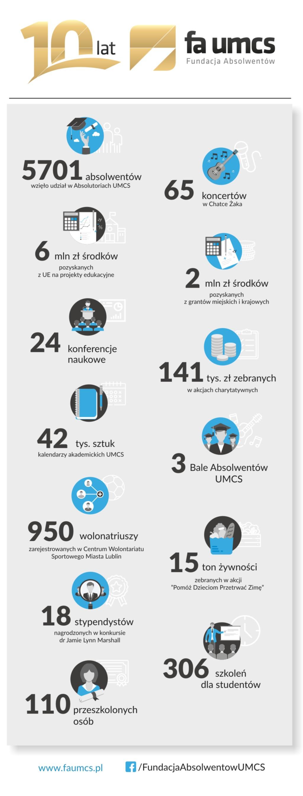 10 lat FA - infografika.jpg