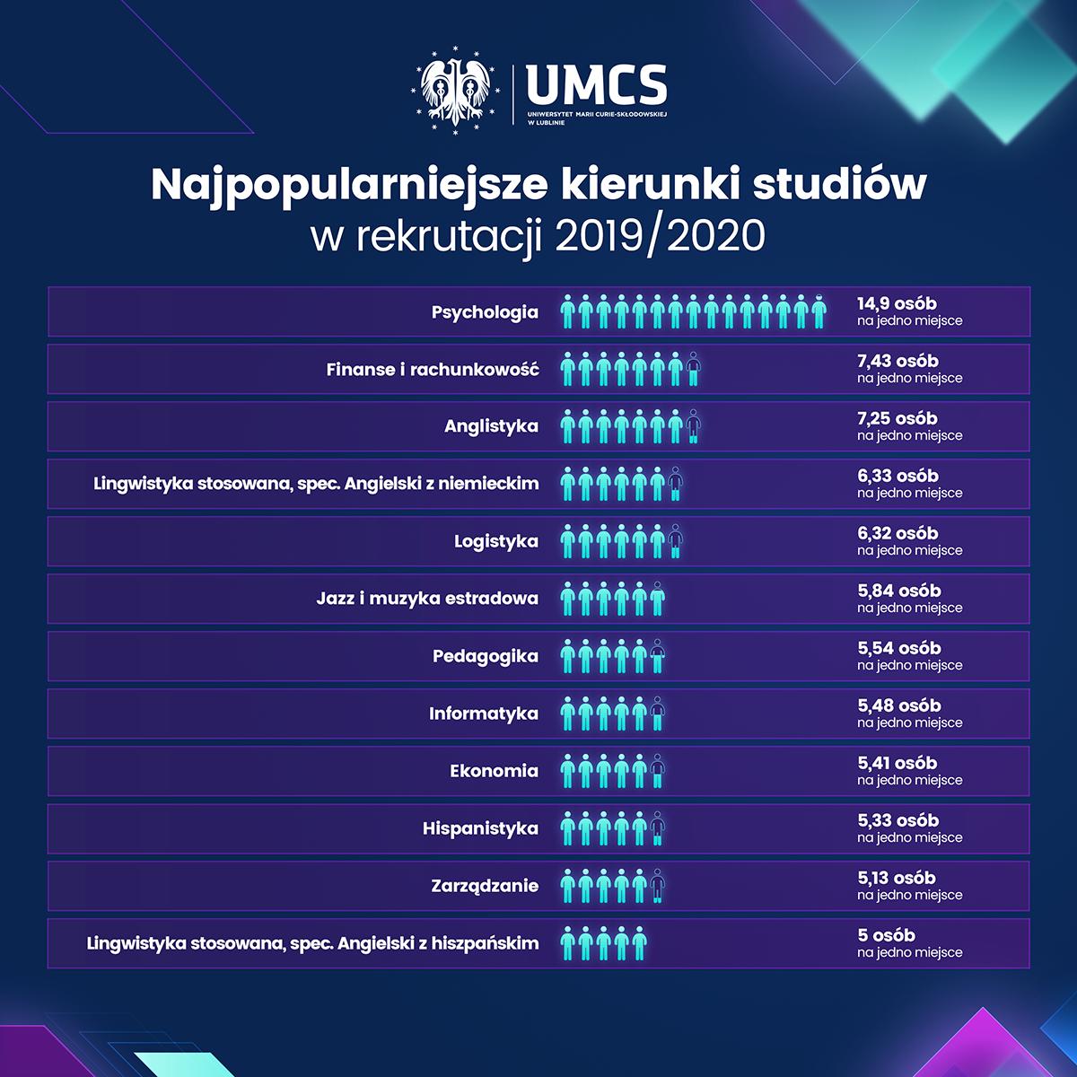 UMCS_najpopularniejszeKierunki_v2.png