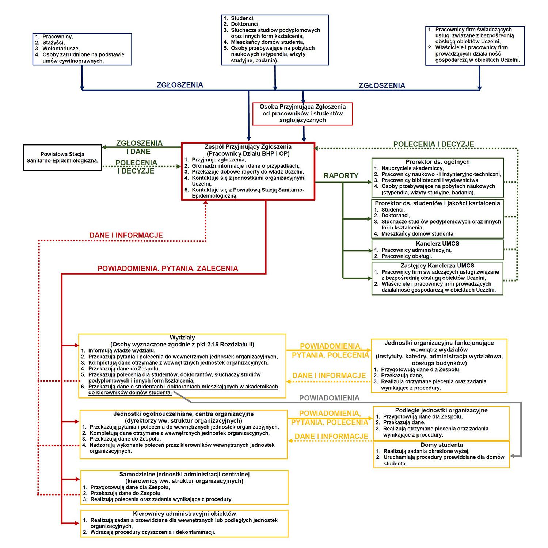koronawisrus wfis schemat obiegu informacji