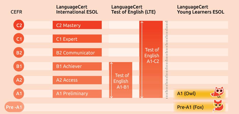 tabela - egzaminy LanuageCert.png