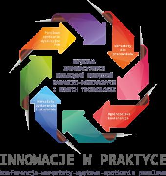 """""""Innowacje w praktyce"""" 2019 r. - Ogólnopolska..."""