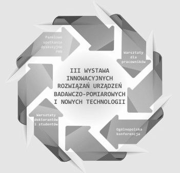 """PANELOWE SPOTKANIE DYSKUSYJNE """"Innowacje w Praktyce"""" -..."""