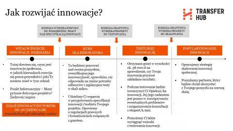 TransferHUB-rozwoj innowacji.jpg