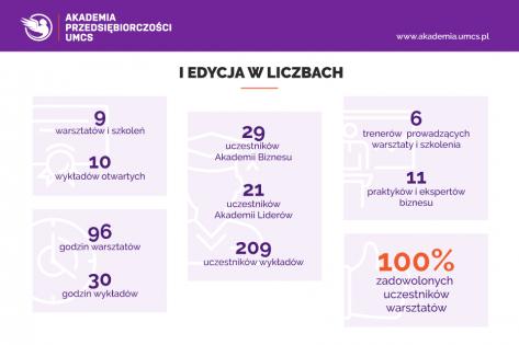 infografika-warsztaty-UMCS-poprawki2-2.png