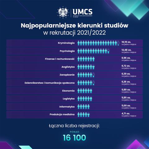 UMCS_najpopularniejszeKierunki_1200x1200px.png