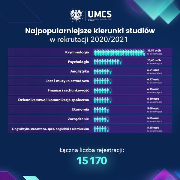 UMCS_najpopularniejszeKierunki_210820_2.png