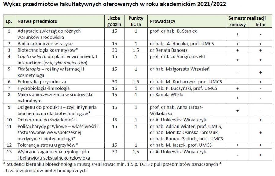 2021-06-09 11_36_50-Wykaz przedmiotów fakultatywnych_2021-22.pdf - Adobe Acrobat Reader DC (32-bit).jpg